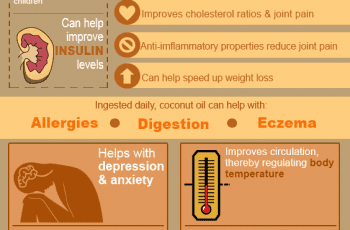 benefits of coconut oil info-graph
