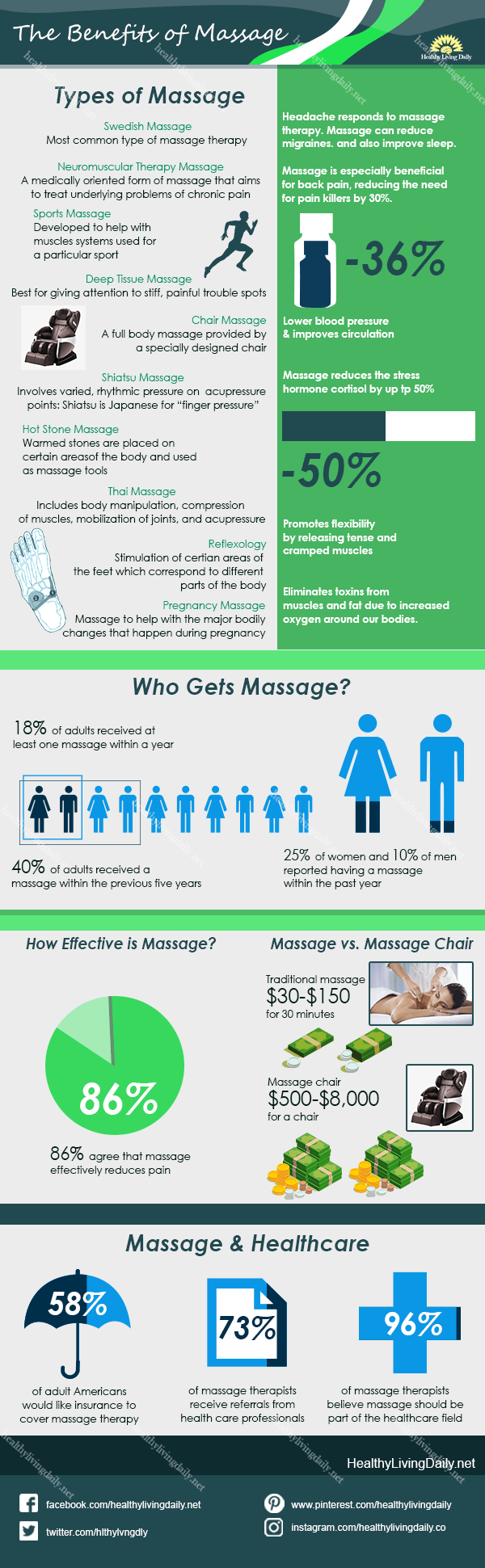 an infographic of massage